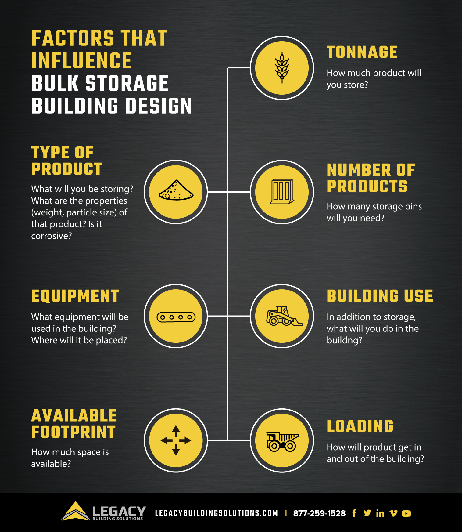 Bulk storage building design